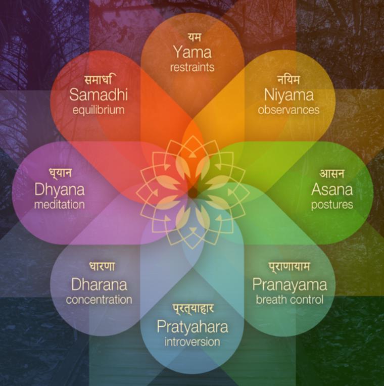 Gli 8 passi dello Yoga di Patanjali