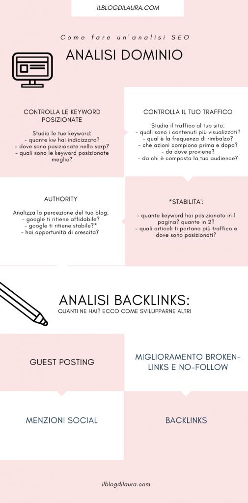 analisi seo il blog di laura